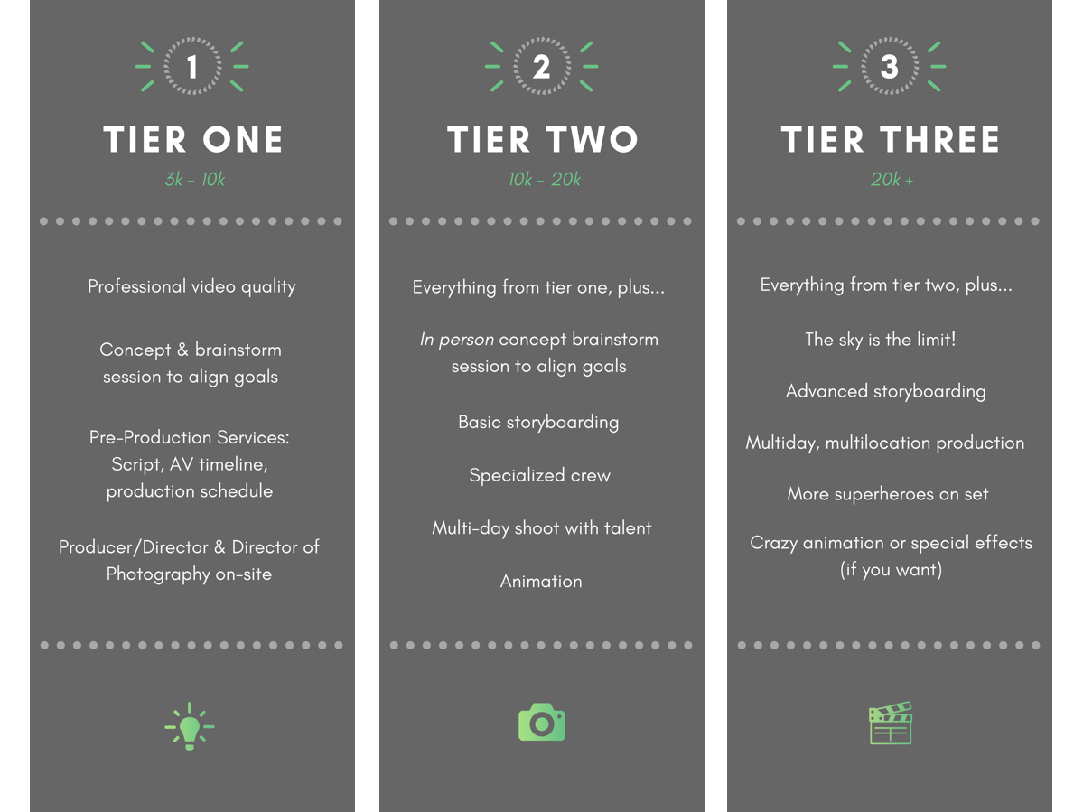 How Much Does A Video Cost? Pricing Tiers